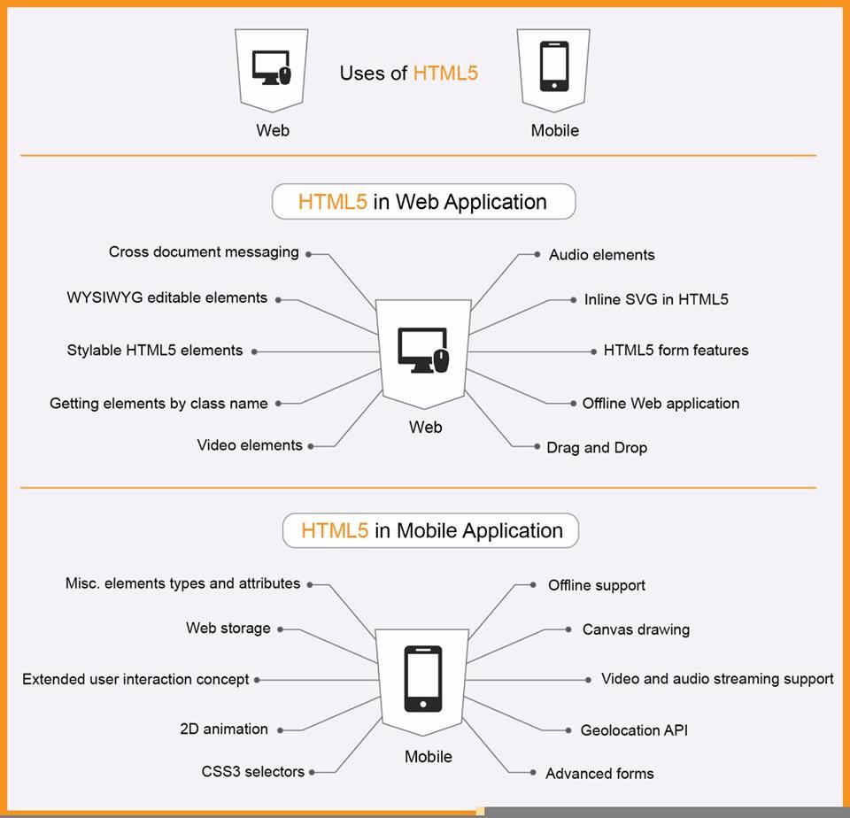 HTML / HTML 5